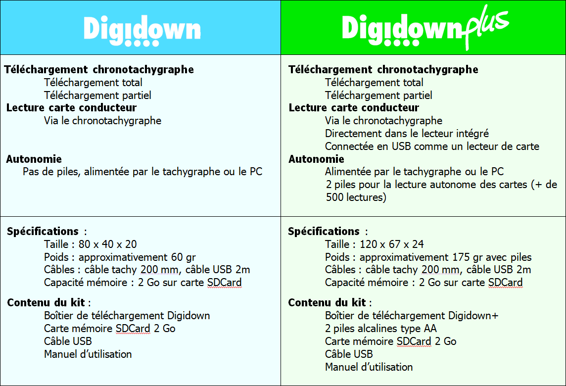 digidown digidownplus